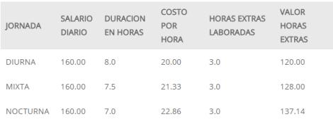 2017_07_28_14_07_15_Pago_de_Horas_Extras_Dobles_en_Mexico